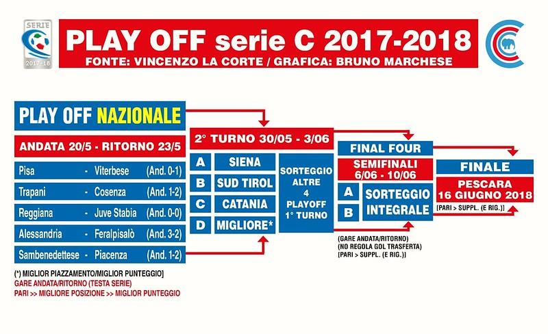 Il tabellone completo della fase nazionale dei play-off di Serie C