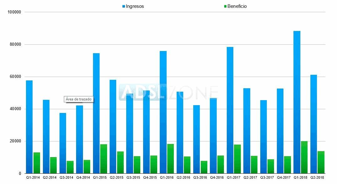ingresos-apple-q2-2018