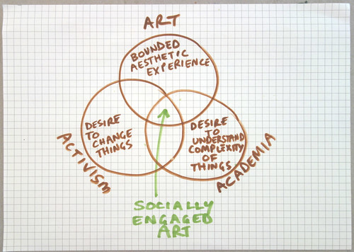 socially engaged art in a venn diagram