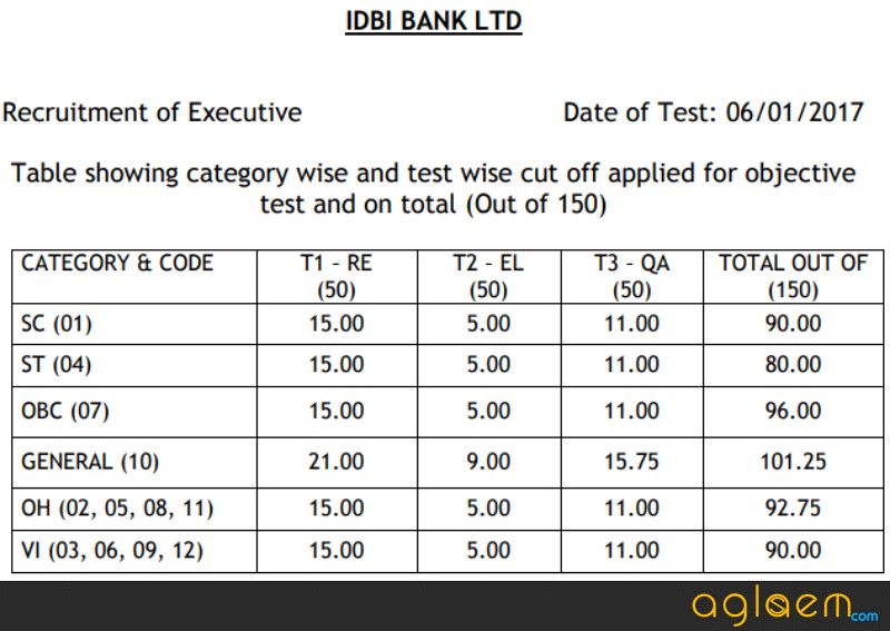 IDBI Bank Executive Result 2018   Expected Dates, Result Link