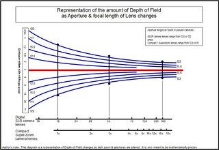 Depth of Field diagram (2B) | by ozzie_traveller