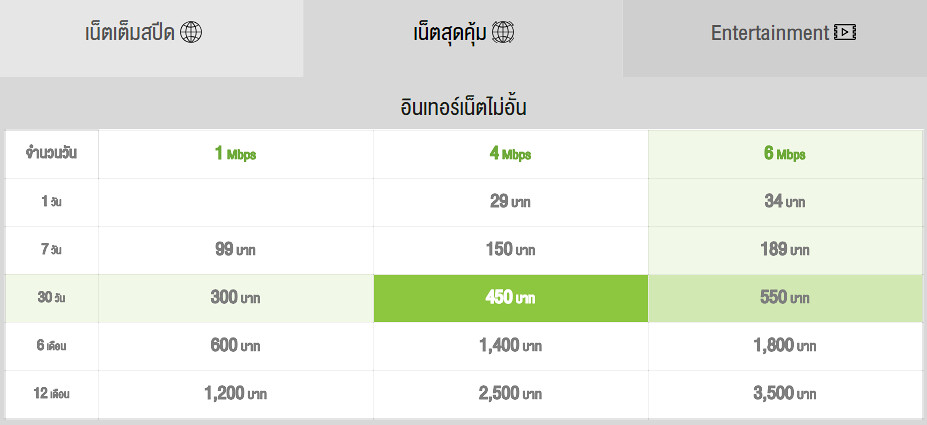 AIS Unlimited 1Mbps 1,200 Baht / 1 Year