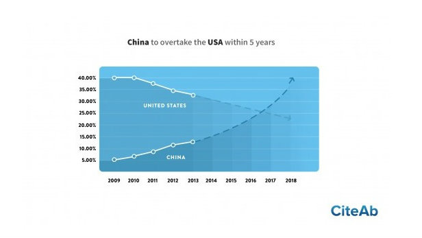 Pictured is a prediction for future research outputs based on current trends, showing China overtaking the USA.