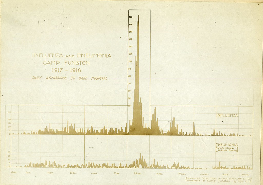 chart of influenza and pneumonia at camp funston reeve 00 flickr