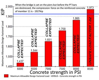 strength 11 VS concrete psi | by Peter Dow