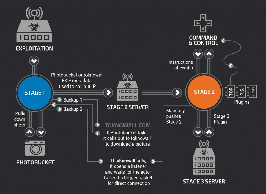 Descubren una botnet compuesta por 500.000 routers hackeados