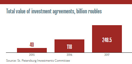 Total value of investment agreements, billion roubles