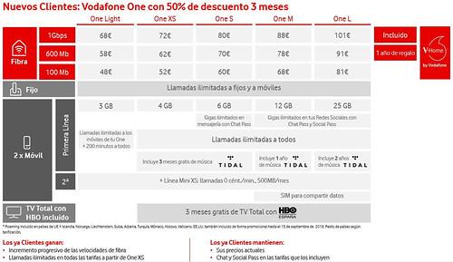 Vodafone-One
