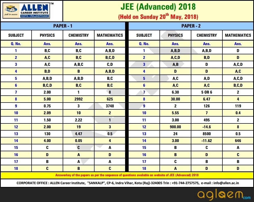 JEE Advanced 2018 Answer Key