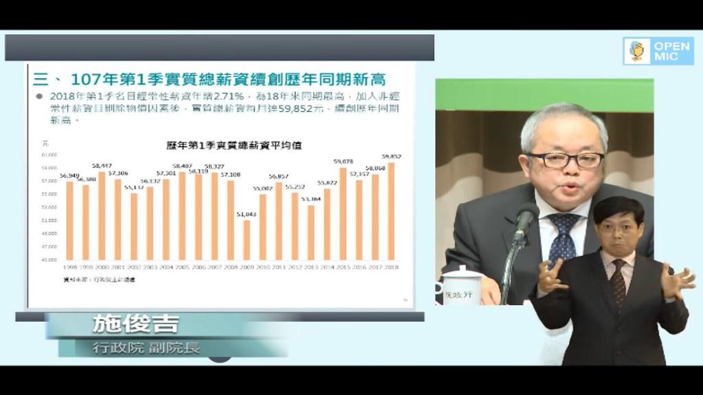 行政院副院長施俊吉在記者會上指出,2018年第1季實質總薪資每月達59,852元,創下18年來新高。(圖截自網路)