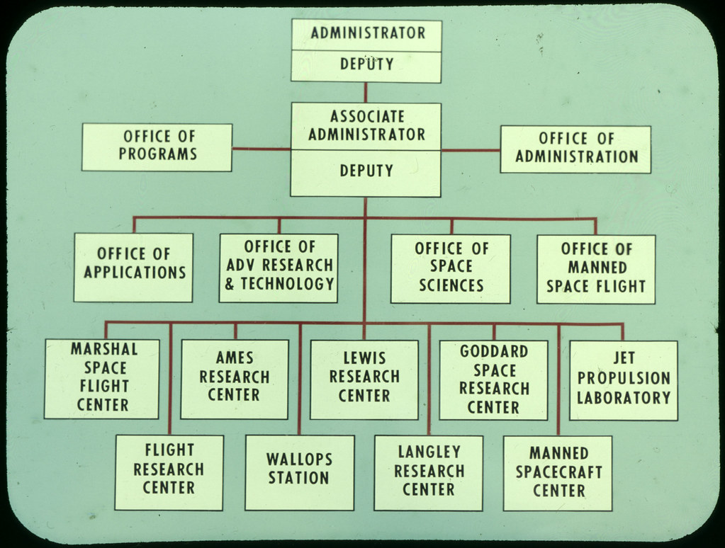 Define Organizational Chart: Early NASA organizational chart | NASA organizational chart u2026 | Flickr,Chart