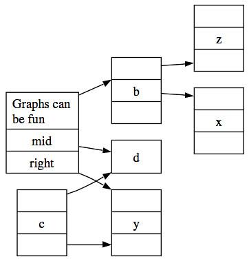 Graphviz dot examples