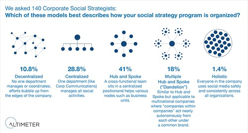 The Five Ways Companies Organize for Social Business | by jeremiah_owyang