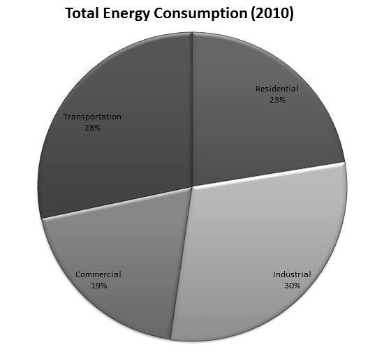 Pie Chart Total Energy Consumption 2010 Michael Balp Flickr
