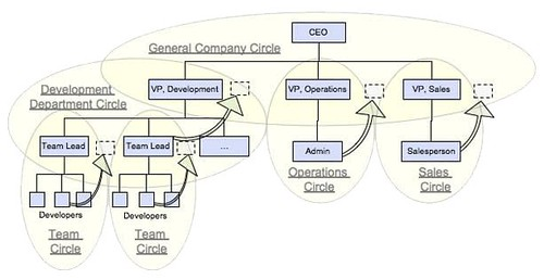 Organizational Chart Ceo: Organization Chart with Circle Overlay and Rep Links | Flickr,Chart