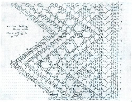 Heirloom knitting page 170 alpine lace edging i from - Webaccess leroymerlin fr ...