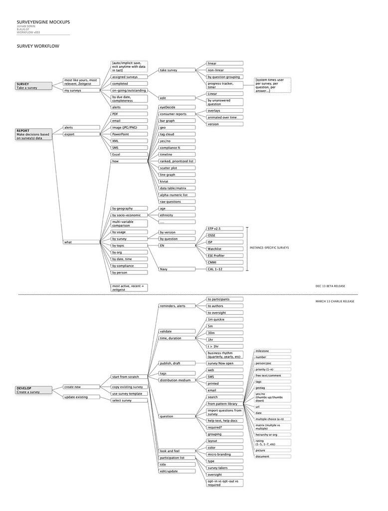 Flow Chart Ideas: Rough SurveyEngine Flow Chart | Very rough work flow diagramu2026 | Flickr,Chart