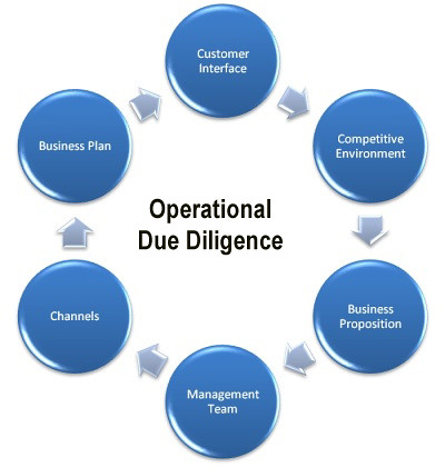 due diligence Due diligence definition: 1 action that is considered reasonable for people to be expected to take in order to keep themselves or others and their property safe: 2 the detailed examination of a company and its financial records, done before becoming involved in a business arrangement with it3 the.
