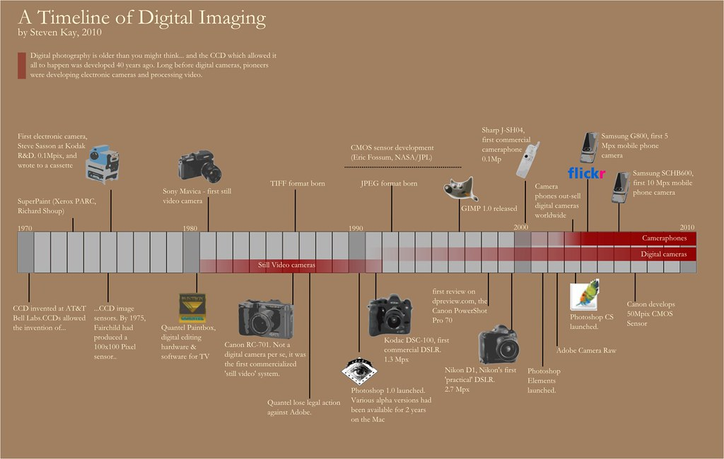 Digital Photography Timeline | An infographic of the history… | Flickr