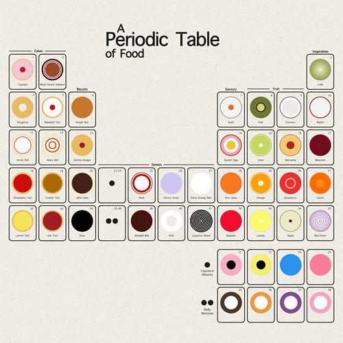 A Periodic Table Of Food A Periodic Table Showing Food Rep Flickr