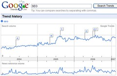 Google Trends - SEO | by Si1very