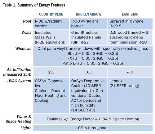 Table 1. Summary of Energy Features | by Home Energy Magazine