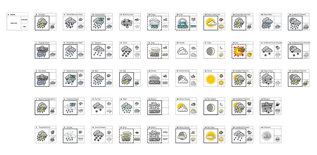 Weather Channel Weather Icons