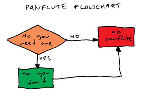 Flow Chart Explanation Text: Panflute Flowchart   pretty self explanatory if you don7t gu2026   Flickr,Chart