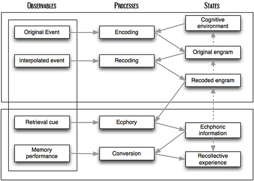 Memory Conversion Chart: Tulving Episodic Memory | Laura Dahl | Flickr,Chart