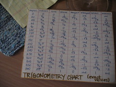 trig chart   my trig chart from junior year. yes, it's lamin…   Flickr