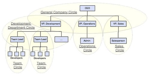 Org Chart Maker App: Ternary Traditional Org Chart with Circle Overlay | Source: u2026 | Flickr,Chart