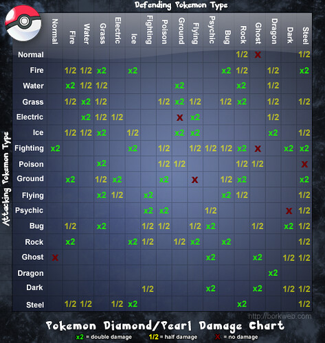 Pokemon Type Charts: Pokemon Diamond/Pearl Damage Chart | Matthew Batchelder | Flickr,Chart