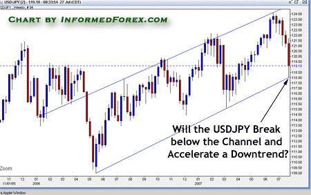 Weekly Chart Trading Strategy: Forex Technical Analysis: Channel on Yen | On the weekly USDu2026 | Flickr,Chart