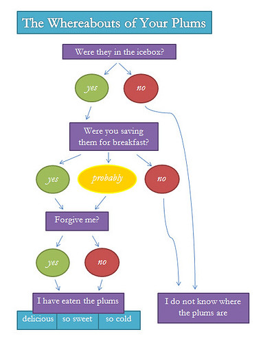 Flow Chart Writing: William Carlos Williams Flow Chart | I have eaten the plums u2026 | Flickr,Chart