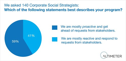 Reactive vs Proactive Programs of Corporate Social Strategist | by jeremiah_owyang