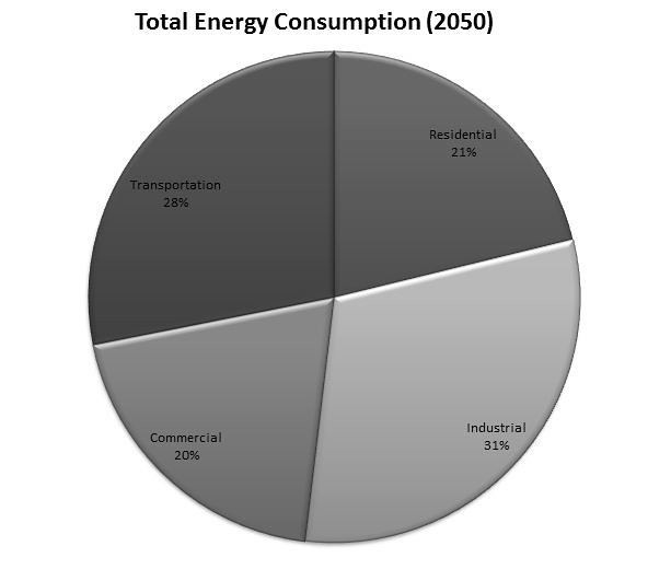 Pie Chart Total Energy Consumption 2050 Michael Balp Flickr