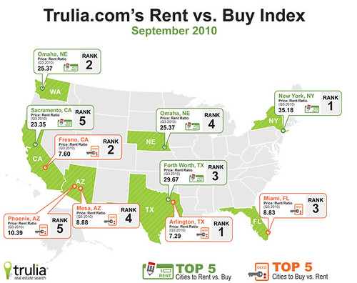 Trulia.com Rent vs. Buy Index Q3 2010 | by truliavisuals