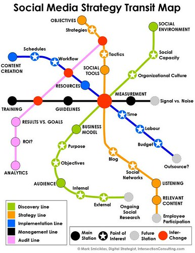 Social Media Strategy Transit Map | by Intersection Consulting