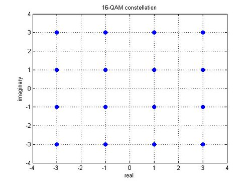 16 Qam Constellation