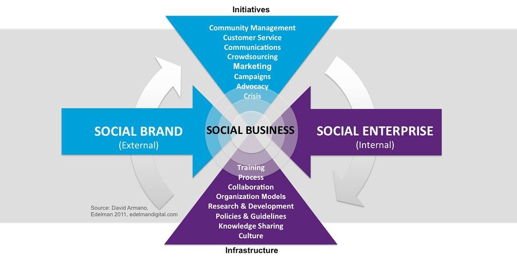 Marketing Campaign Process Flow Chart: Social Brand + Social Enterprise d Social Business | Flickr,Chart