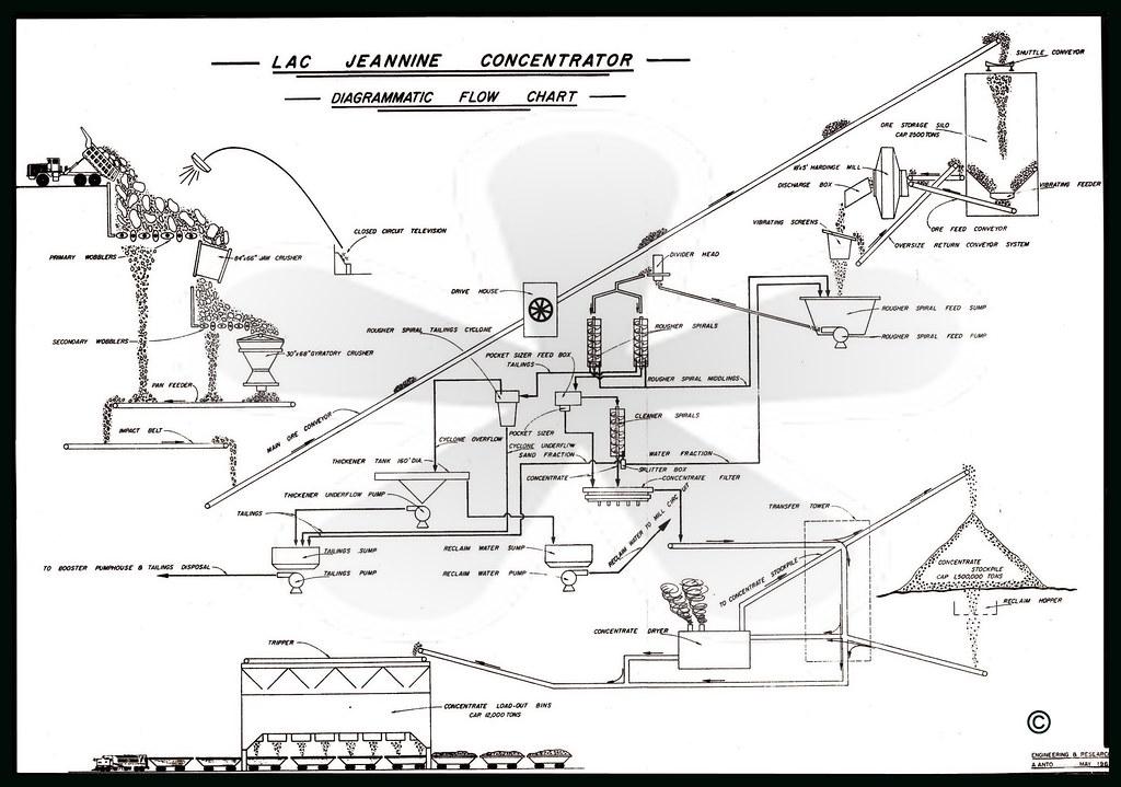 Quebec Cartier Mining Company Qcm Lac Jeannine Mine Flickr