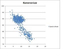 Kameron Loe Speed vs Break Length - gorangers.wordpress ...