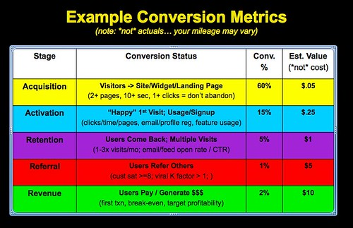Startup Metrics: Example Conversion Dashboard (AARRR!) | by davemc500hats
