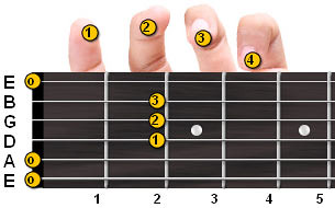A Major Guitar Chord | by imventurer