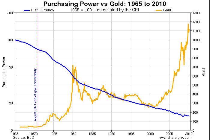 Purchasing power of the us dollar vs gold from 1965 to 201 flickr purchasing power of the us dollar vs gold from 1965 to 2010 by survivalbros sciox Image collections