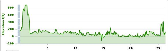 2009 NYC marathon elevation profile | Measured with my Garmi… | Flickr