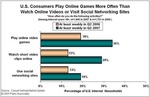 Youtube Pay Chart: online gaming is more popular than facebook and youtube | Flickr,Chart