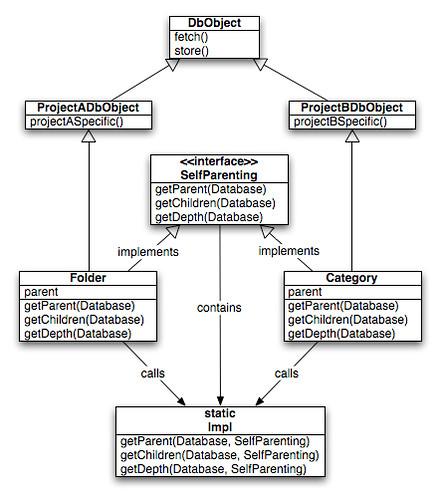 Multiple inheritance in java a class diagram of multiple i flickr multiple inheritance in java by erikrasmussen ccuart Images