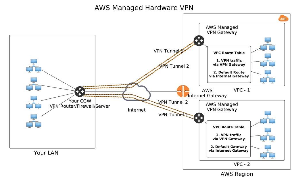 Marché VPN géré