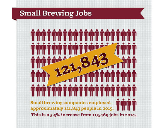 2015 Craft Brewery Growth Report Jobs The U S Brewers Flickr